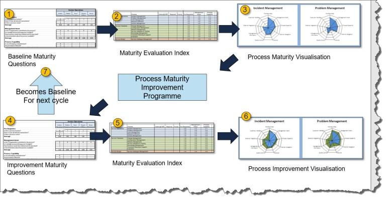 process maturity cycle.jpg