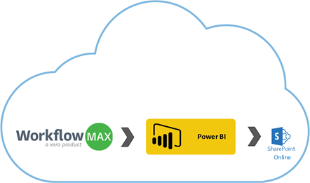 Power BI: Using anonymous authentication on Web data sources