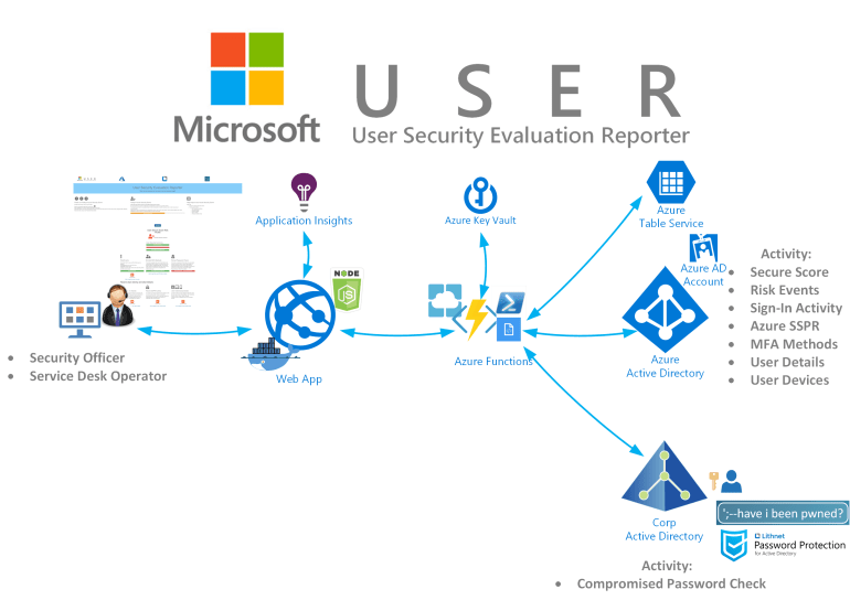 MS User Security Evaluation Reporter Architecture