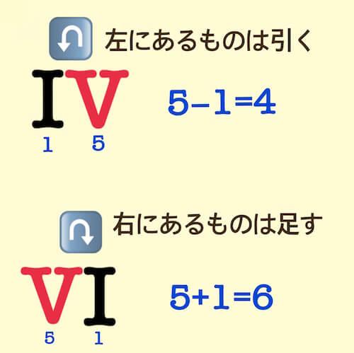 ローマ数字の法則