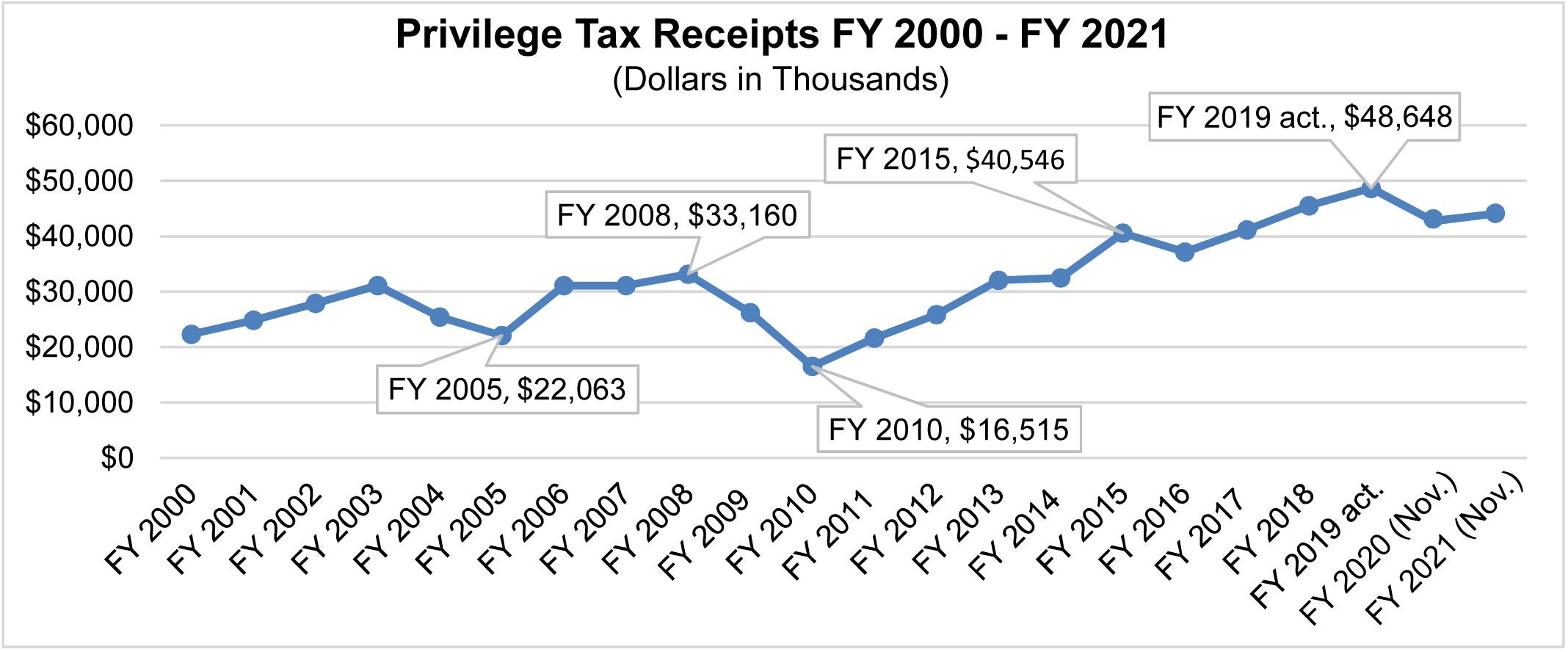 Privilege Tax Receipts FY 2000 - FY 2021