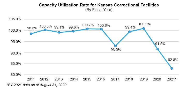 Capacity Utilization Rate for Kansas Correctional Facilities line graph