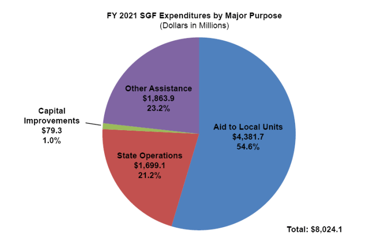 FY 2021 SGF Expenditures by Major Purpose pie chart