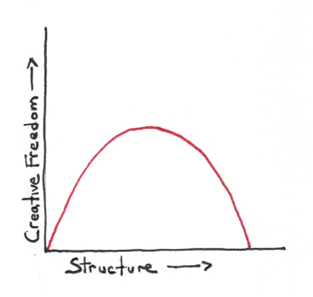Does structure kill creativity, or does creativity need structure?
