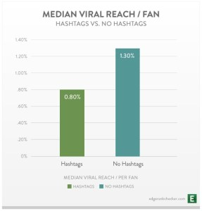 EdgeRank Checker Facebook Hashtags Chart