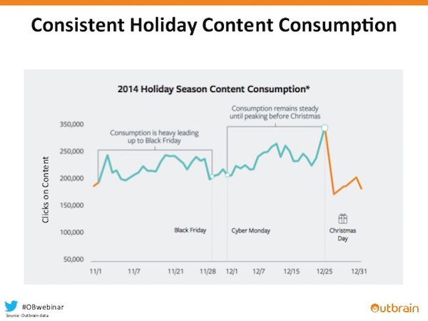 Holiday Content Marketing Insights via Outbrain