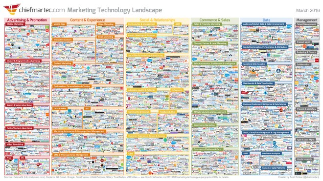 Marketing Technology Landscape 2016 by chiefmartec.com