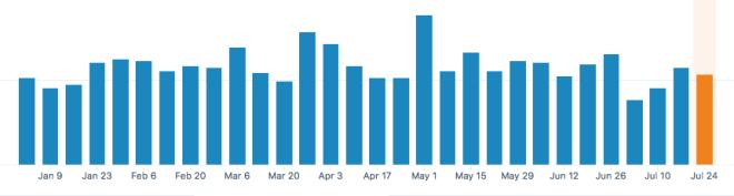 KLWightman.com Stats – Weekly Visitors 2017