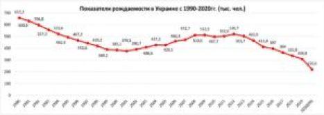 Украина вымирает – за годы Независимости рождаемость в стране уменьшилась в два раза фото 1