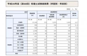 平成30年度(第68回)税理士試験結果 学歴年齢別