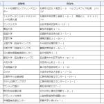 令和3年度(第71回) 税理士試験 試験場一覧
