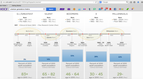 http://www.cnn.com/interactive/2011/05/living/infographic.boomer/