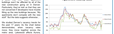 Denver Apartment Vacancy Rates