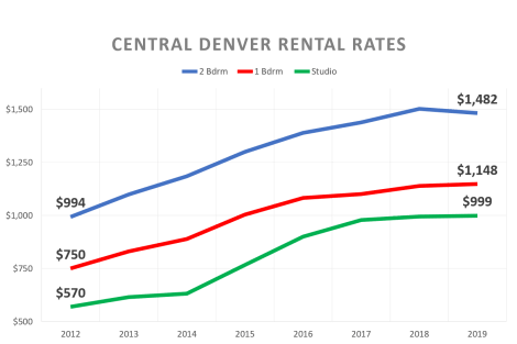 Rental Rates Graph
