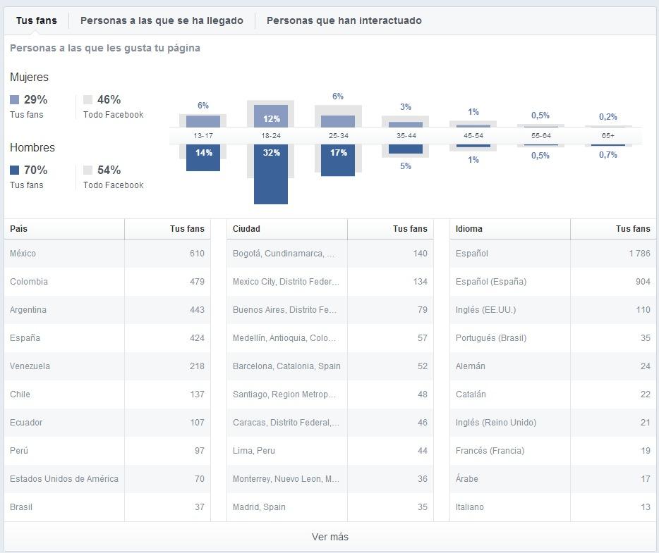 Estadísticas de Facebook - Personas