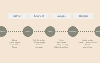 So What Is A Marketing Funnel?