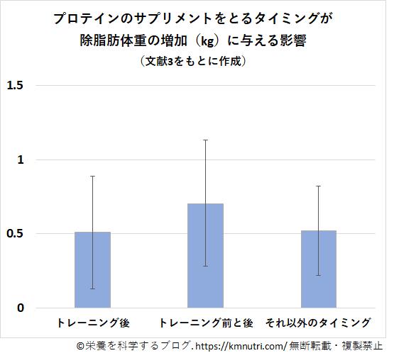 プロテインの摂取タイミングが除脂肪体重の増加に与える影響に関する図