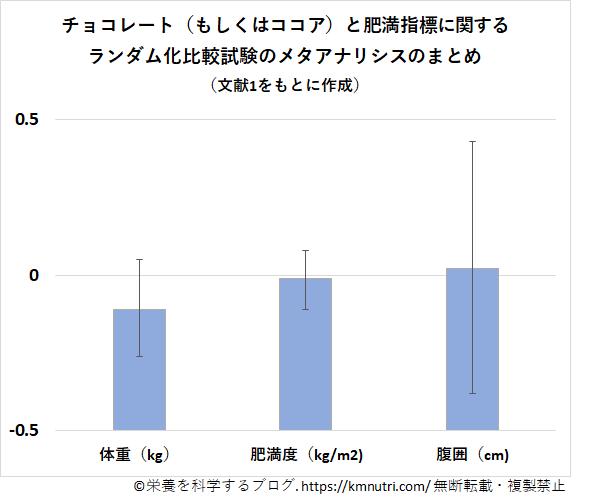 ランダム化比較試験の結果の図
