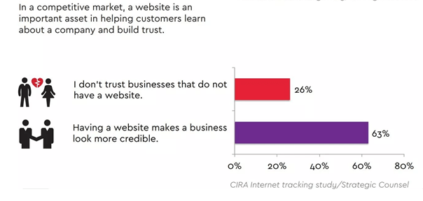 10 Reasons Why Every Business Needs a Website in 2019