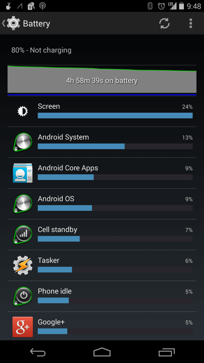 And no... I don't have an aftermarket extended battery or a custom ROM