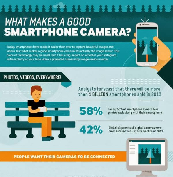 Samsung's Latest Infographic Asks: What Makes a Good Smartphone Camera? | http://www.androidheadlines.com/2013/11/samsungs-latest-infographic-asks-what-makes-a-good-smartphone-camera.html  #android   #samsung   #smartphonecamera