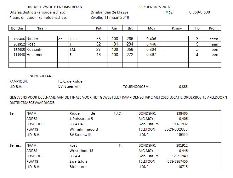 Districtsfinale driebanden 2e klasse dagbiljart
