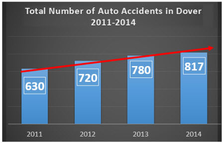 Dover Delaware Car Accident Data 2011-2014_mini