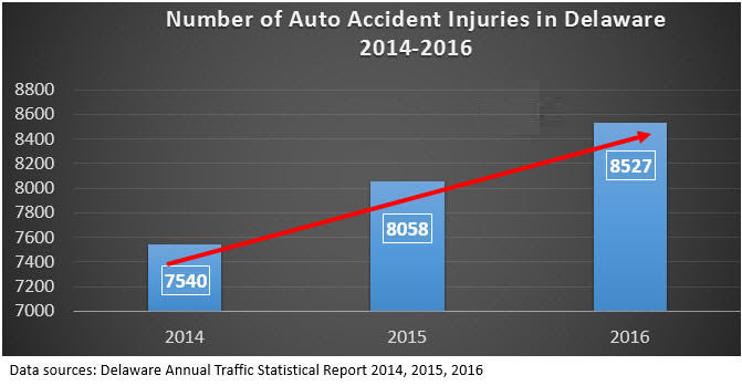 Delaware Auto Accident Injury Data 2014-2016