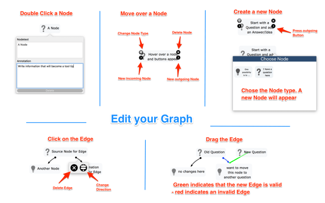 Change your IBIS Notation graph with the editor