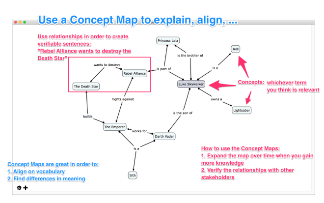 The Concept Map Domain Vithanco