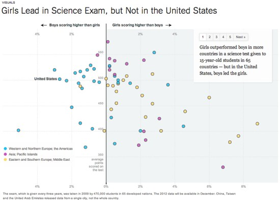 """""""Girls Lead in Science Exam, but Not in the United States,"""" 2012, The New York Times"""