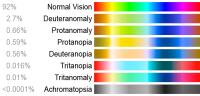 Various color spectrums for different color vision deficiencies