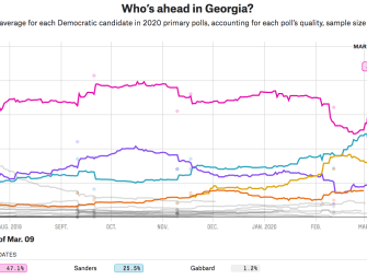 Biden Takes Back Lead in Georgia Primary Predictions