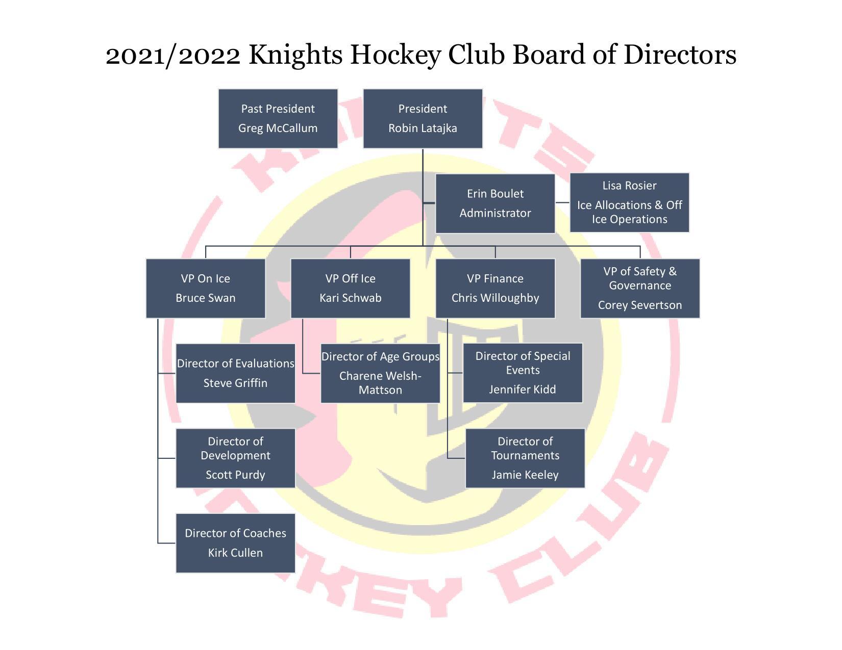 KHC Org Chart 21_22-1