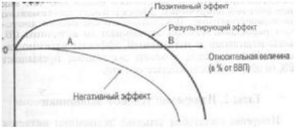 Методы статистической оценки теневой экономики