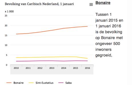 Bevolkingsgroei Caribisch Nederland | CBS