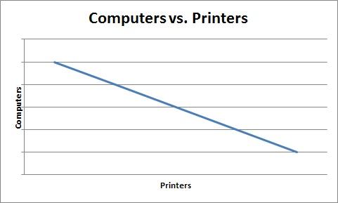 computers vs printers