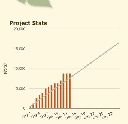 WC Stats Graph