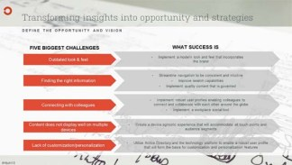 Transforming Insights into Opportunities and Strategies