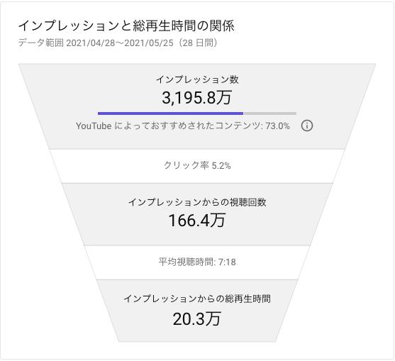 YouTube インプレッションのクリック率