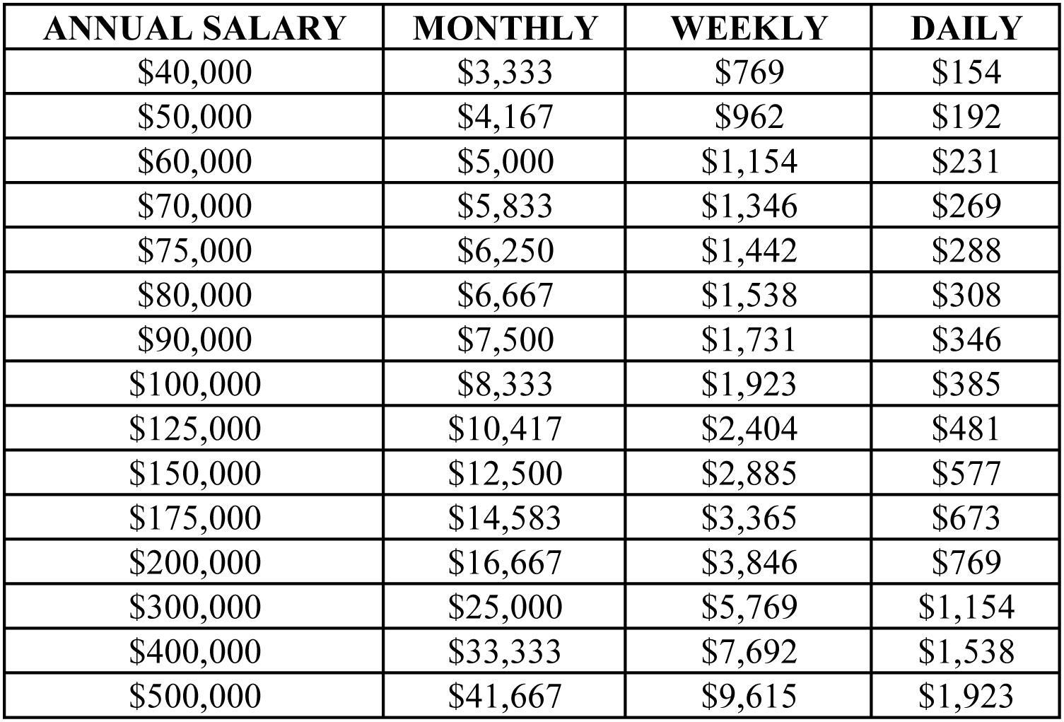 How Much Does A Professional Resume Writer Cost