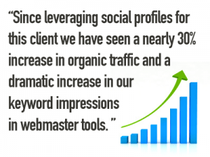 Since leveraging social profiles for this client we have seen a nearly 30% increase in organic traffic