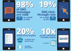 Text Message Marketing For Business