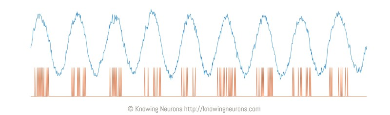 Brain Waves And Beta Buzz The Wild Story Of Neural