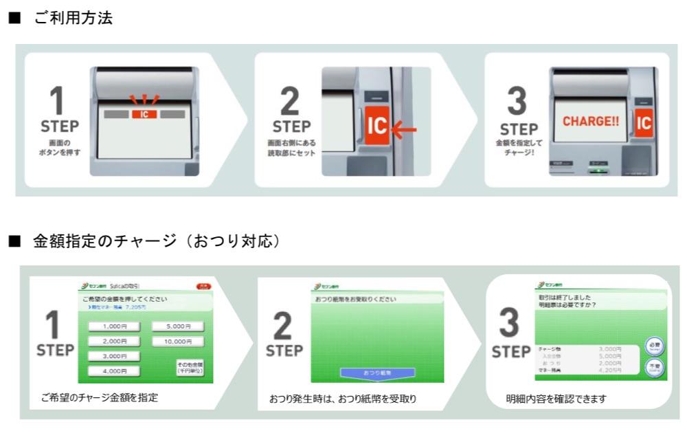 セブン銀行ATMで電子マネーチャージ 使用方法 イメージです