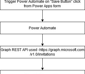 Power Automate to add guest user to Azure aD