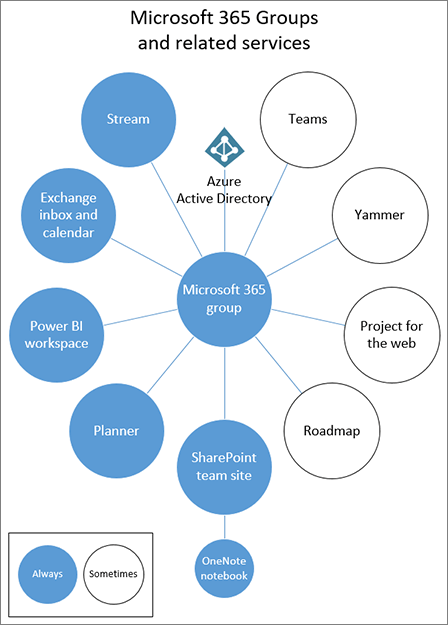 Microsoft Teams - Microsoft 365 Groups and related services