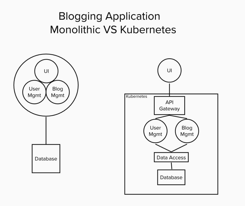 Fig : Monolithic VS Microservice Based architecture