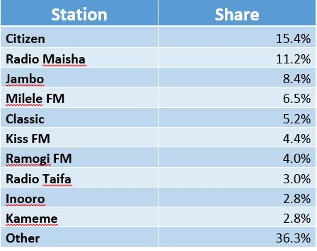 Kenya Radio share.jpg