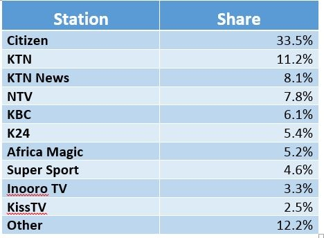 Kenya TV Share.jpg